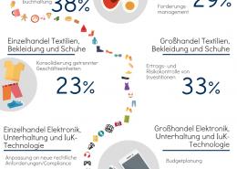 BPI-Finanzen-Controlling-Handel-bleibt-stabil