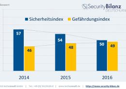 SBD-Sicherheits-und-Gefaerdungsindex