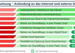 Umsetzung - Anbindung an das Internet und externe Dienstleister