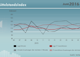 IT_Mittelstandsindex Grafik062016