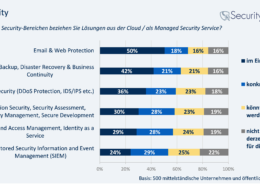 SBD-Cloud-Security