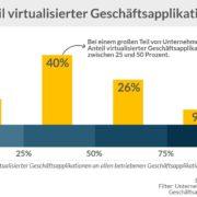 Virtualisierung im Rechenzentrum
