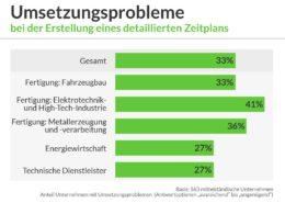 umsetzungsprobleme_terminmanagement_von_projekten