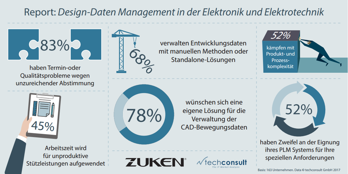 Design-Daten Management in der Elektrotechnik und Elektronik ...