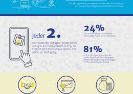 Digitalisierung im Kundenbeziehungsmanagement