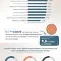 Die Vorteile Digitales Technologien für External Mobile Worker