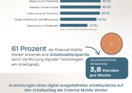 Die Vorteile Digitales Technologien für External Mobile Worker